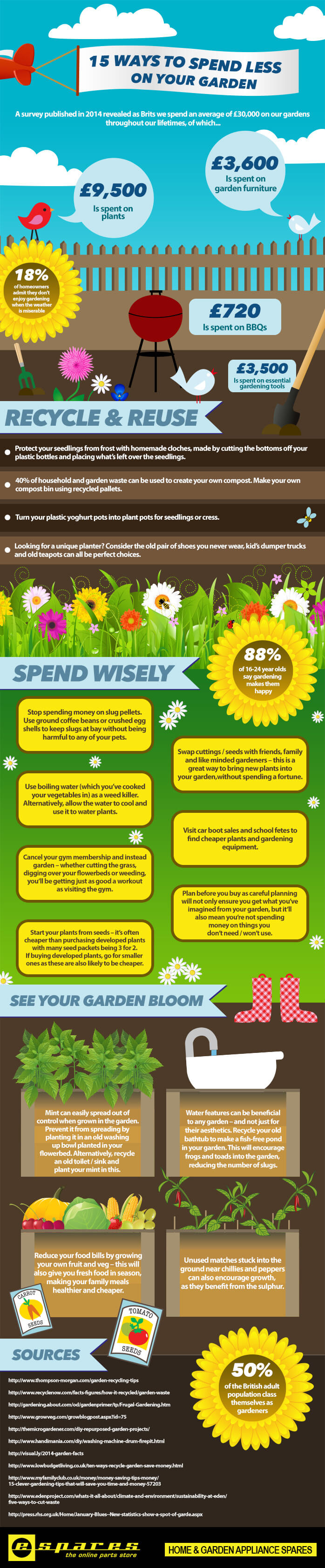 15-Ways-to-Spend-Less-on-Your-Garden