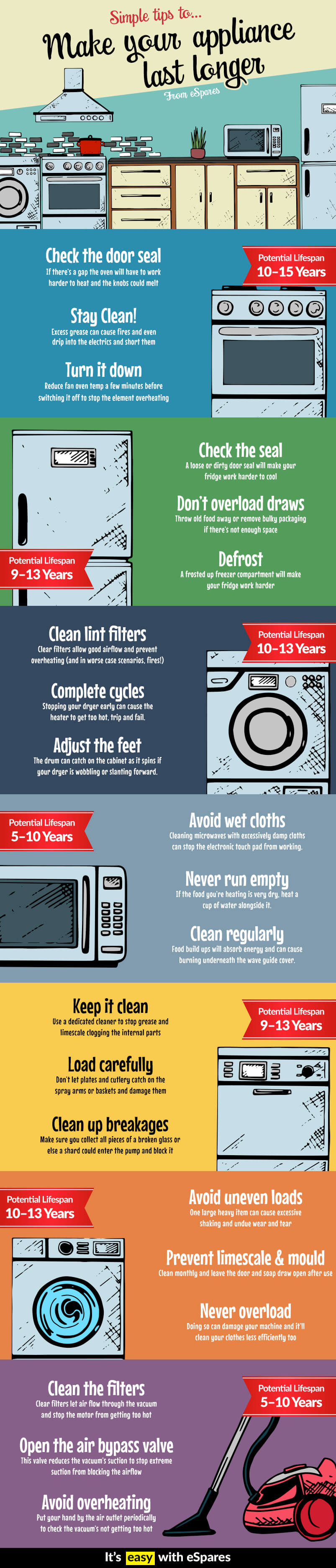 Tips To Make Appliances Last Longer Infographic